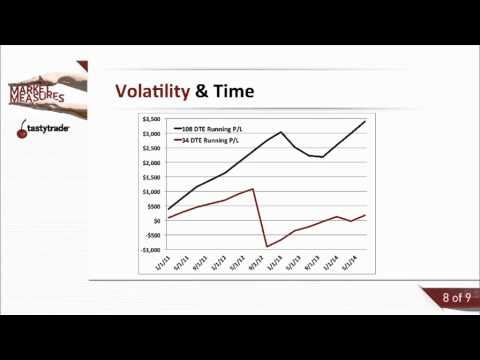 How to trade options with high implied volatility