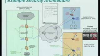 Smart Grid, Utilities, and Internet Protocols