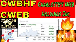 Stocks to buy: Charlotte's Web Holdings Inc. (CWBHF:OTC) (CWEB.CN)