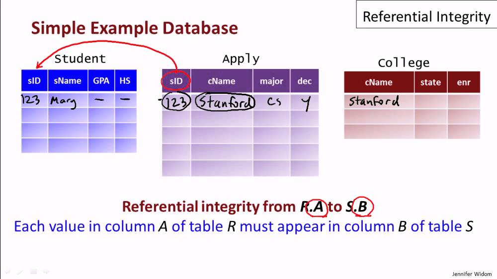 Rule of Referential Integrity 11 03 Referential Integrity