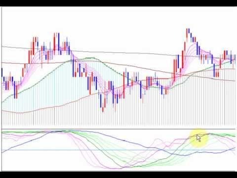 株価の天底と転換点が一目でわかるテクニカル指標の使い方