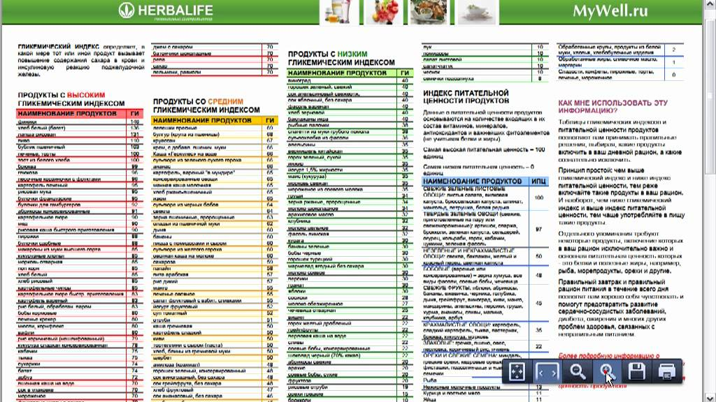 инсулиновый индекс продуктов таблица для похудения