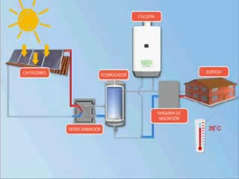 como funciona refrigeracion solar