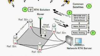 GPS Video 2 - RTK
