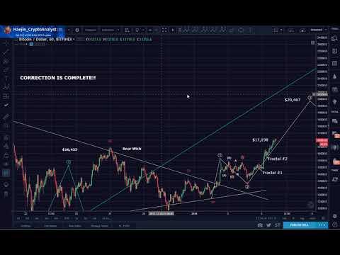 Bitcoin (BTC) Evening Update: $18,424 and then $20,467 Short Term Targets