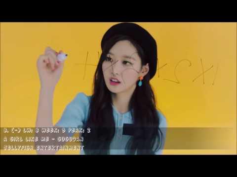 Top 20 Kpop - March (Week 3) [2017]