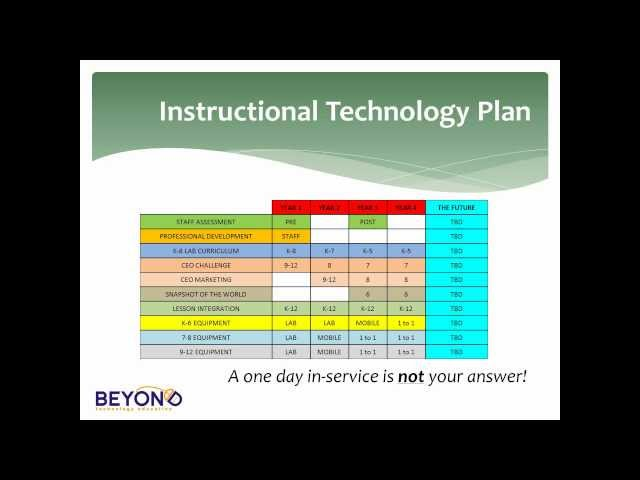 CAPSO Presentation of BTE Tech Trends in Education - Why Teachers Will Save the Counrtry