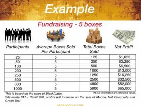 Organo Gold Fundraiser Presentation