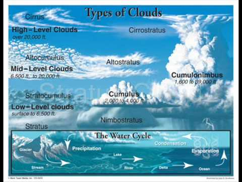 Cloud Types And Meanings Types of Clouds