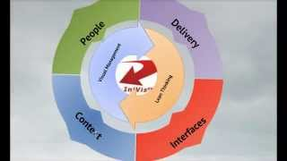 In2 Project Management Delivery Model
