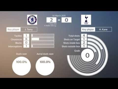 Chelsea v Tottenham key match statistics