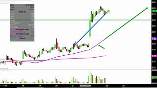Denbury Resources Inc. - DNR Stock Chart Technical Analysis for 10-29-18