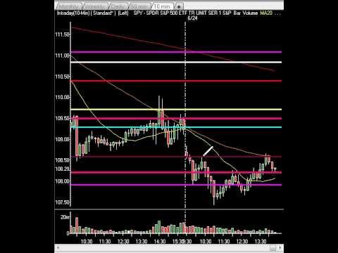 Market Technical Analysis - Markets Hit Master Level and Rise on Goldman