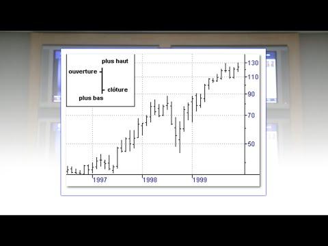 Encyclo-Bourse : Comment lire un graphique boursier