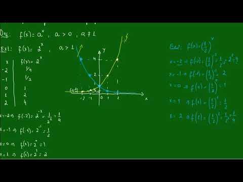 Função Exponencial - Gráficos