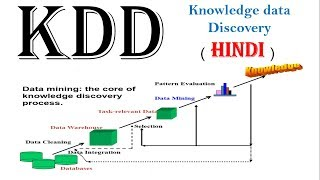 KDD ( knowledge data discovery )  in data mining in hindi