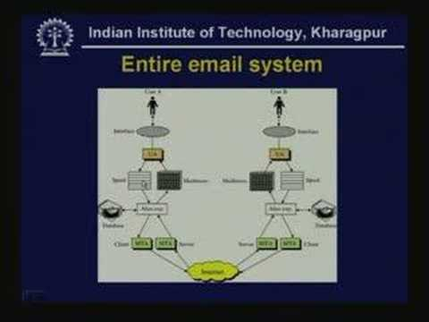 Lecture - 39 FTP - SMTP