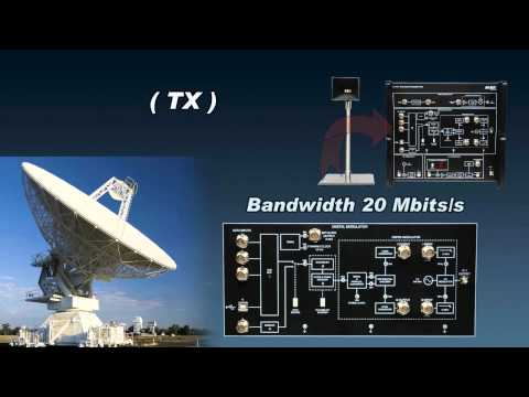 Satellite Communication Training System 8093