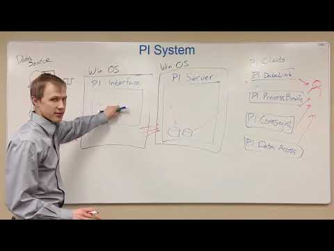 OSIsoft: PI Basics - Map of the PI System