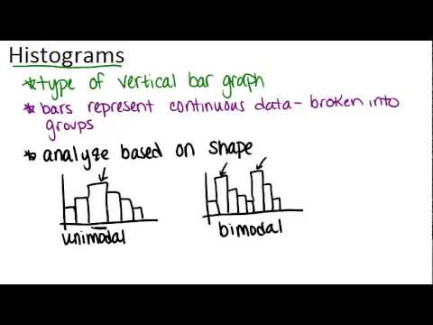 Histograms Principles