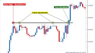 3 basic forex trading strategies for beginners video