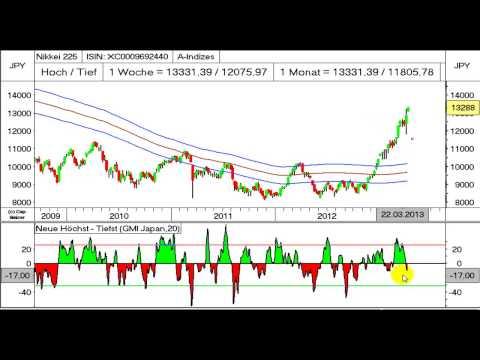 Video:Nikkei in Blowoffphase,Yen gibt Weg vor