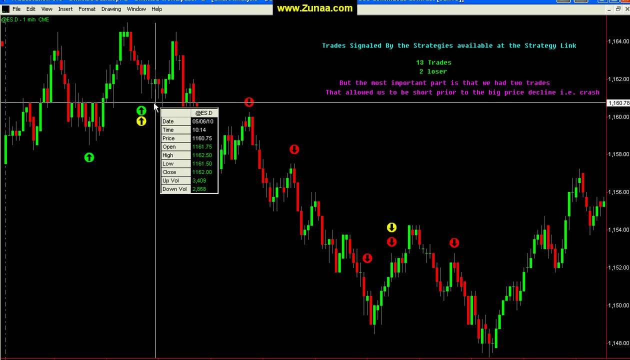 Emini trading strategies that work