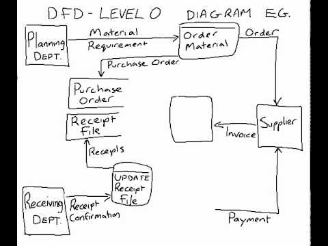Example Of A Data Flow Diagram Level 0 Youtube
