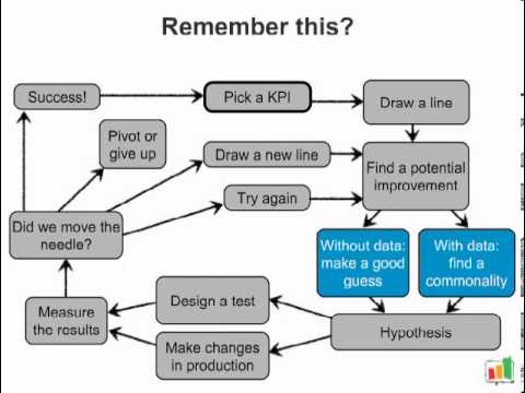 Lean Analytics Summary Lean Analytics 201 Five