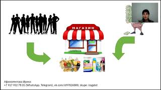 Идея бизнеса Афиногентова Ирина