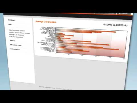 Call Tracking Software - Dynamic Interactive
