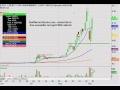 WAMUQ Technical Chart_ 9/7/2010