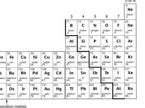 periodic table aqa as chemistry choice image periodic table and aqa c1 6 new spec exams - Periodic Table Aqa Gcse