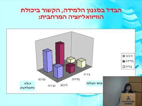 מירלה וידר: סימולציה ממוחשבת בהוראת הגיאומטריה