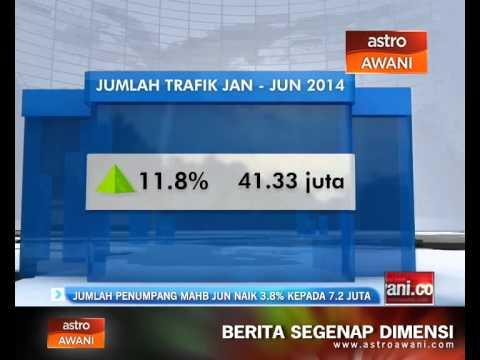 Jumlah penumpang MAHB Jun naik 3.8% lepada 7.2 juta