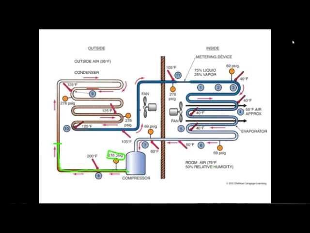 Online HVAC Training - HVAC Training Solutions