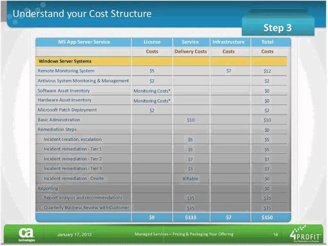 Managed Services: Pricing and Packaging Your Offering