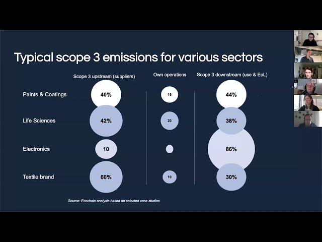 Ecochain Webinar: Towards Carbon Neutrality -  Effectively Measuring Scope 1, 2 & 3 Emissions