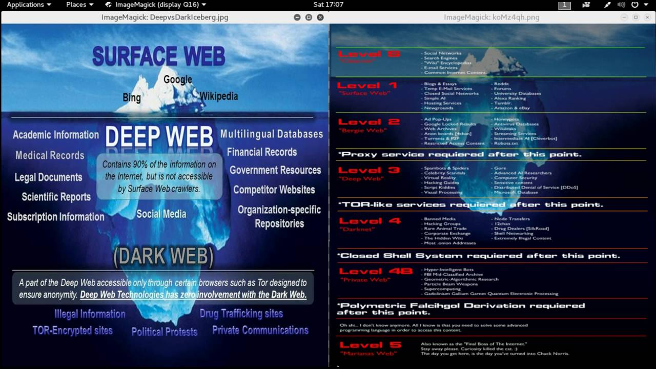 the deep web Deep security as a service products what we don't know about the deep web the deep web, simply put, is the unindexed portion of the internet.