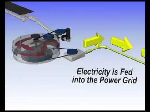 Road Power Generator  future technology