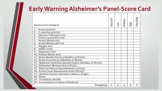Early warning test for alzheimers -