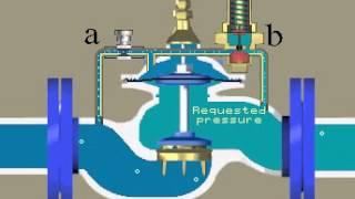 Принцип работы 2х ходового клапана(Принцип работы 2х ходового запорного клапана http://control-valves.ru., 2014-05-19T19:04:38.000Z)