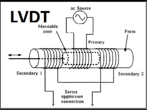 what is lvdt explain it with neat diagram jeep wrangler wiring diagrams construction and working magic marks in hindi youtube