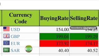 Today open market currency rate/Us dollar/Saudi riyal/uae dirham/ exchange rates/ western union