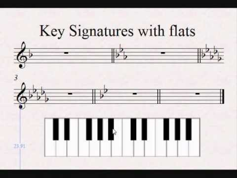 Mystery of the Key Signatures revealed - Relative minor - Sharp and Flats. Grade 5 Theory ABRSM