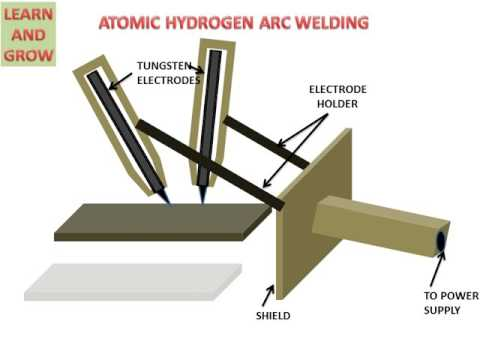 ATOMIC HYDROGEN ARC WELDING (UNDERSTAND EASILY) हिन्दी ! LEA