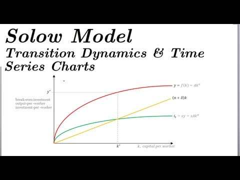 Solow Model - Transition Dynamics & Time Series (Part 4)