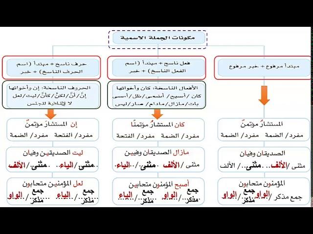 لغة عربية كفايات 1 الجملة الاسمية ونواسخها ج2 Youtube