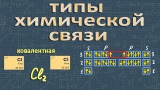 ИОННАЯ И КОВАЛЕНТНАЯ химическая связь ХИМИЯ