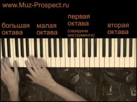 Самоучитель игры на пианино (фортепиано) - Урок 2. Названия клавиш